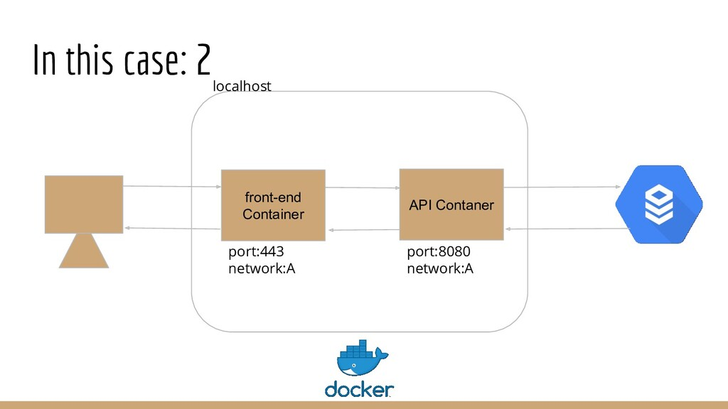 In this case: 2 front-end Container API Contane...