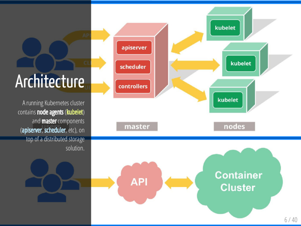6 / 40 Architecture A running Kubernetes cluste...