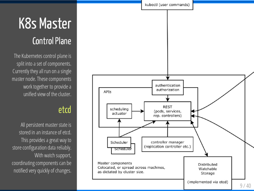 9 / 40 K8s Master Control Plane The Kubernetes ...