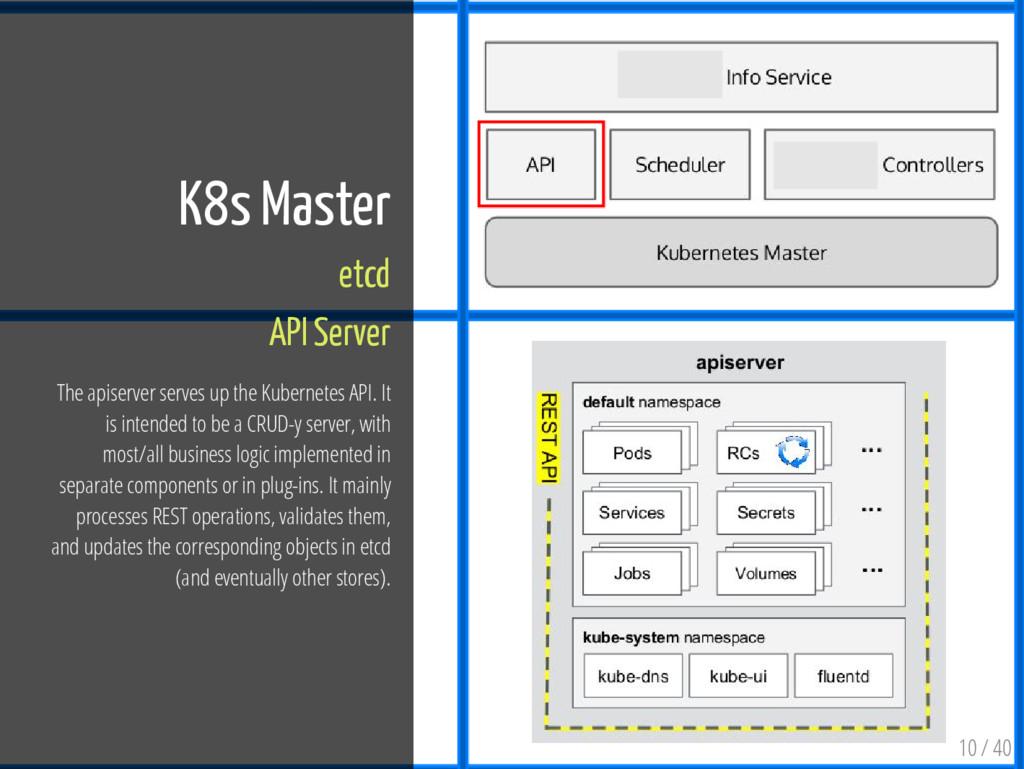 10 / 40 K8s Master etcd API Server The apiserve...