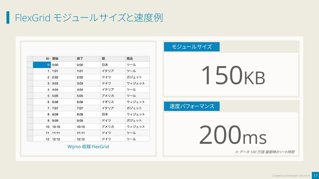 FlexGrid モジュールサイズと速度例 17 GrapeCity Developer So...