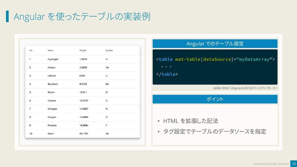 Angular を使ったテーブルの実装例 19 GrapeCity Developer Sol...