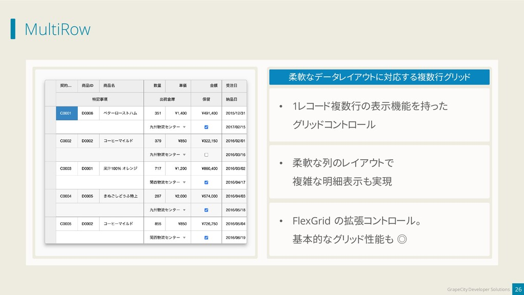 MultiRow 26 GrapeCity Developer Solutions 柔軟なデー...
