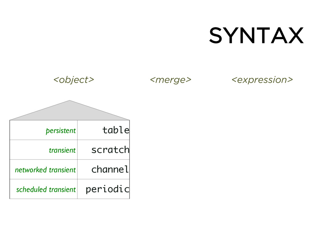 SYNTAX persistent table transient scratch netwo...