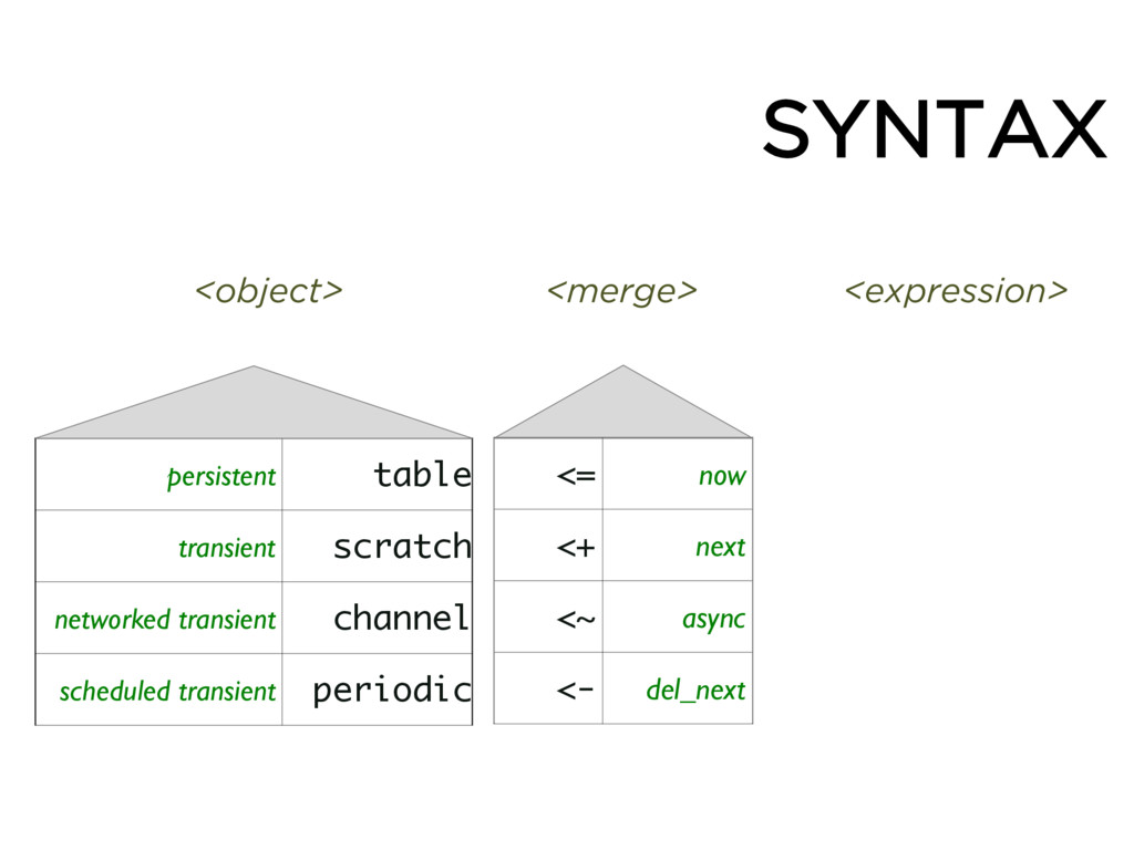 SYNTAX <= now <+ next <~ async <- del_next pers...