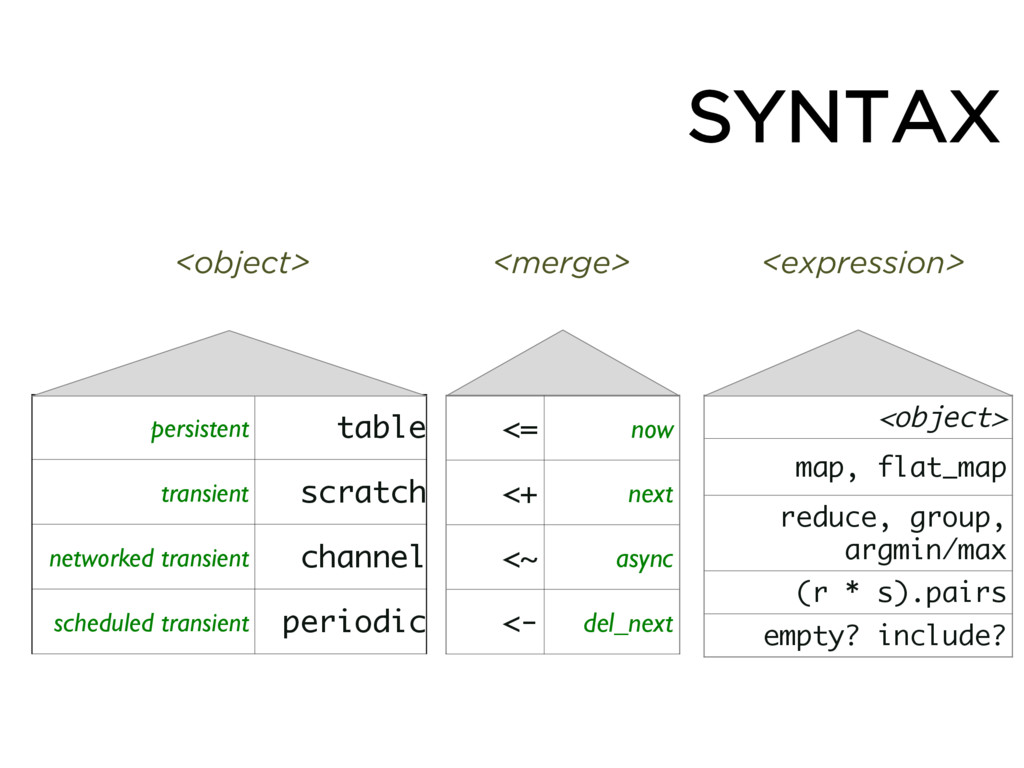 SYNTAX <object> <merge> <expression> <= now <+ ...