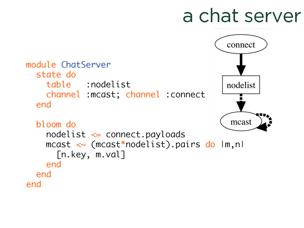 a chat server module ChatServer state do table ...
