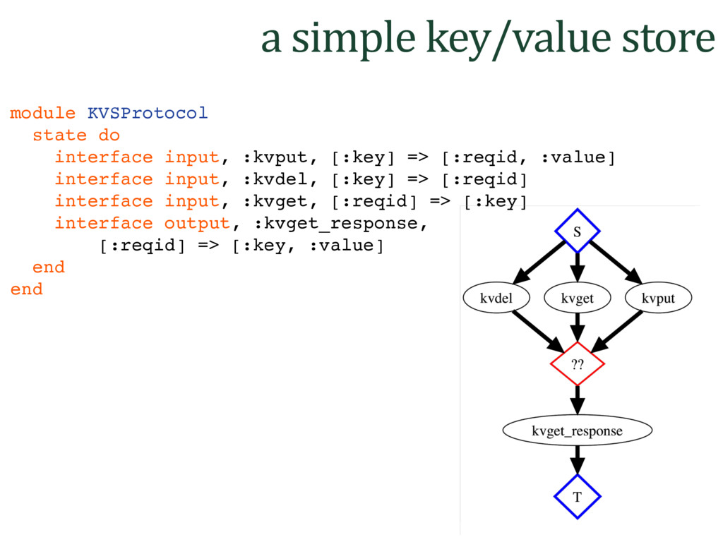 a simple key/value store module KVSProtocol sta...