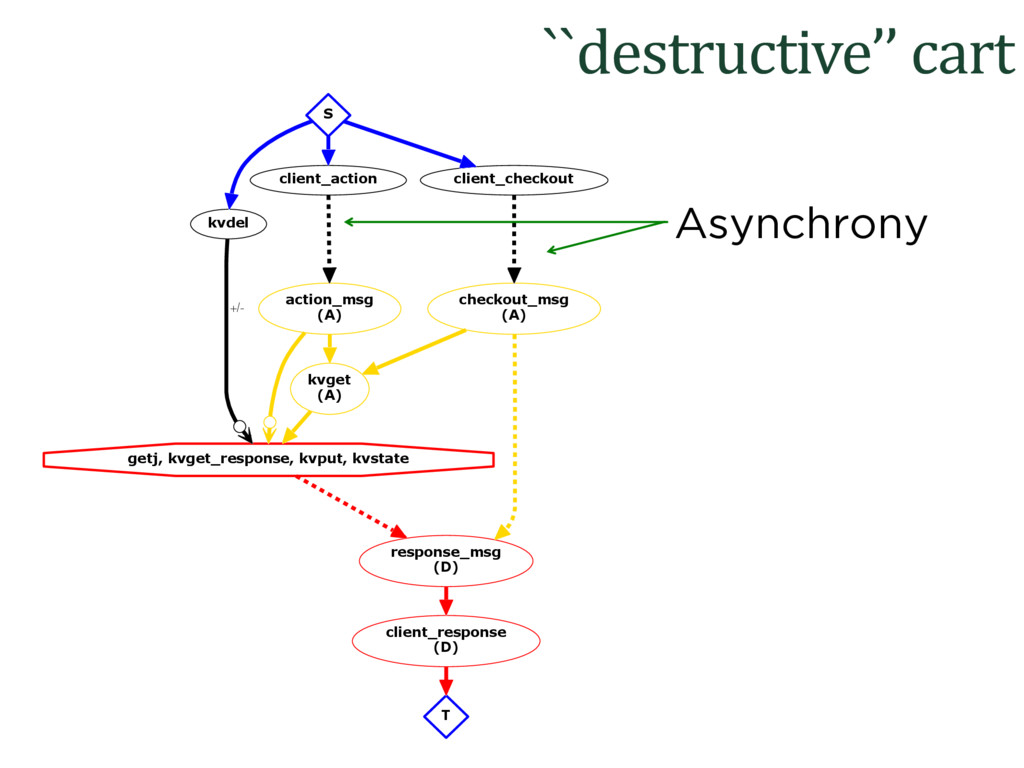 ``destructive'' cart getj, kvget_response, kvpu...