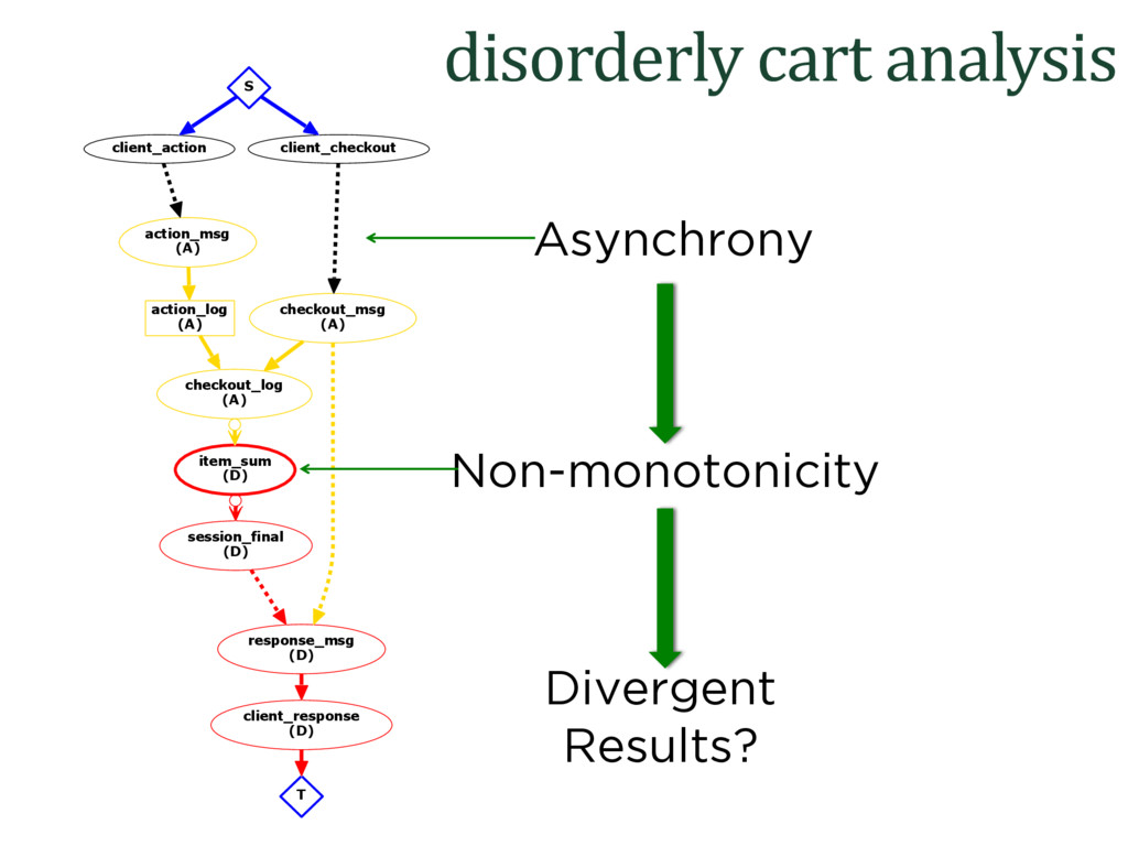 disorderly cart analysis action_msg (A) action_...