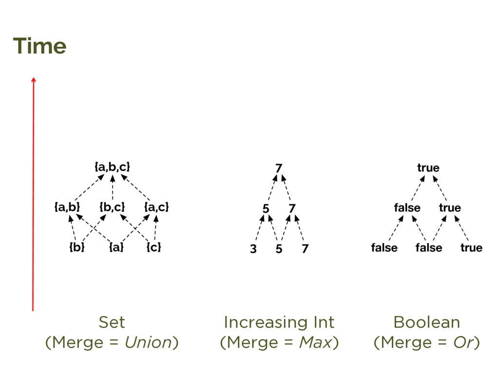 Time Set (Merge = Union) Increasing Int (Merge ...