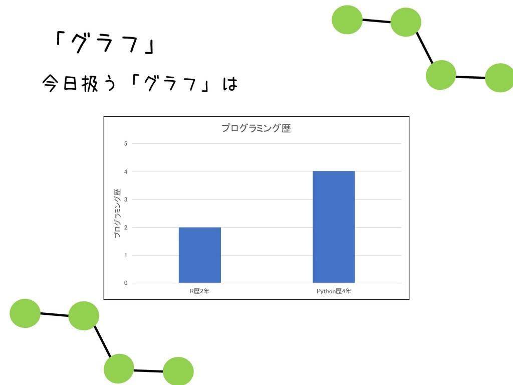 「グラフ」 今日扱う「グラフ」は 0 1 2 3 4 5 R歴2年 Python歴4年 プログ...
