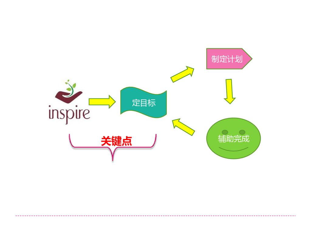 定目标 制定计划 辅助完成 关键点