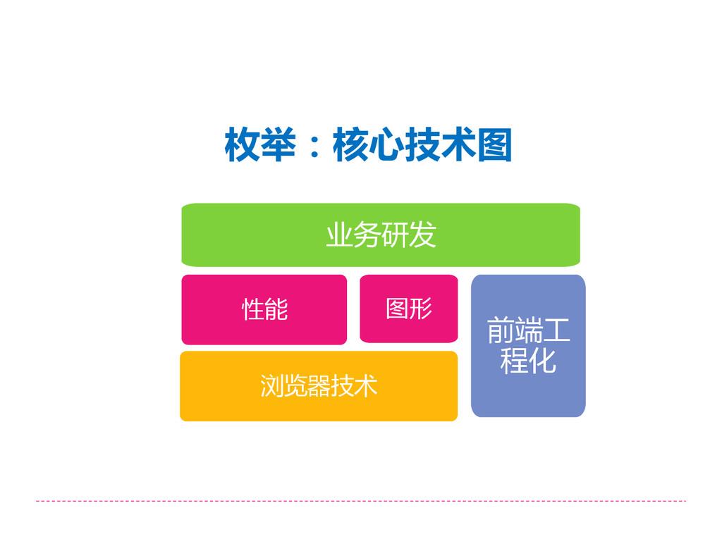 枚举:核心技术图 前端工 程化 性能 浏览器技术 图形 业务研发