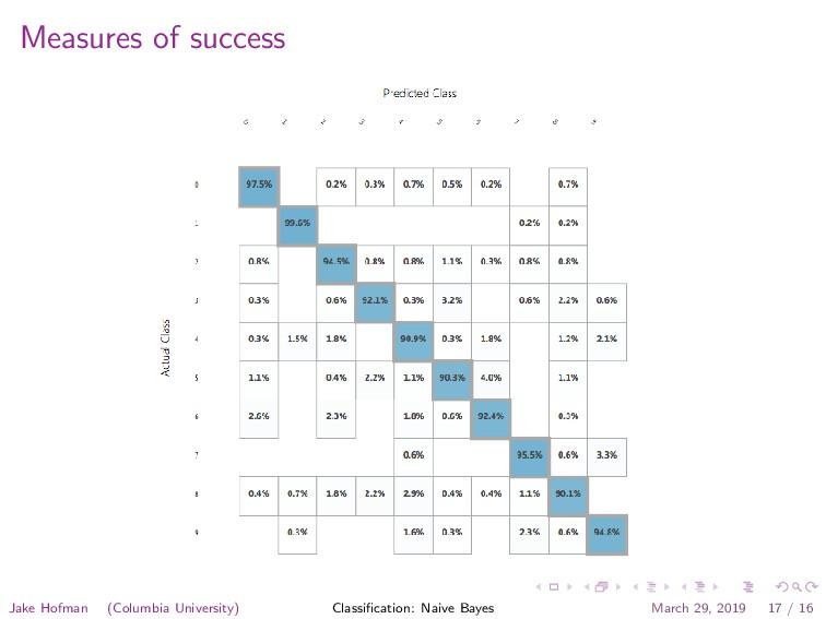 Measures of success Jake Hofman (Columbia Unive...