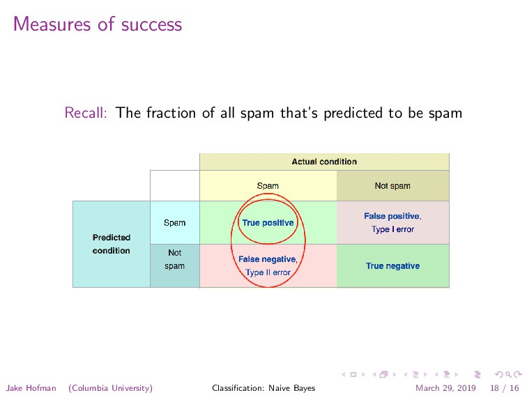 Measures of success Recall: The fraction of all...