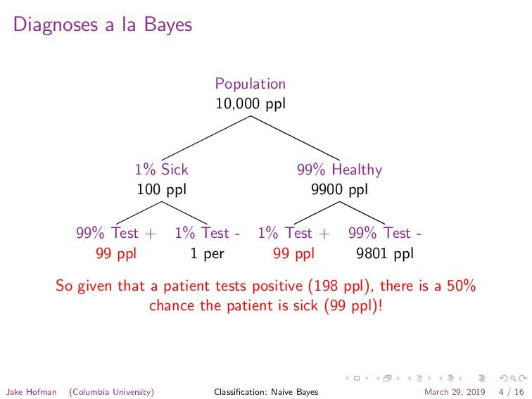 Diagnoses a la Bayes Population 10,000 ppl 1% S...