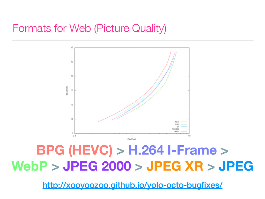 Formats for Web (Picture Quality) BPG (HEVC) > ...