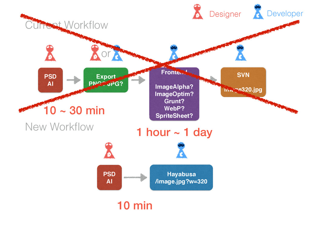 Current Workflow New Workflow PSD AI Export PNG? ...