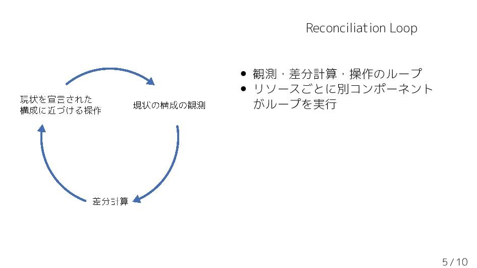 Reconciliation Loop • 観測・差分計算・操作のループ • リソースごとに別...