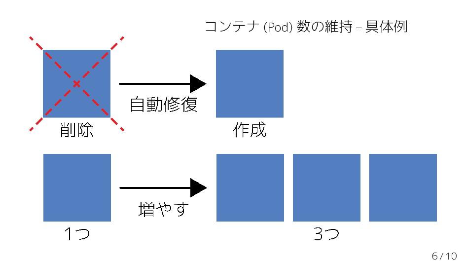 コンテナ (Pod) 数の維持 – 具体例 6 / 10