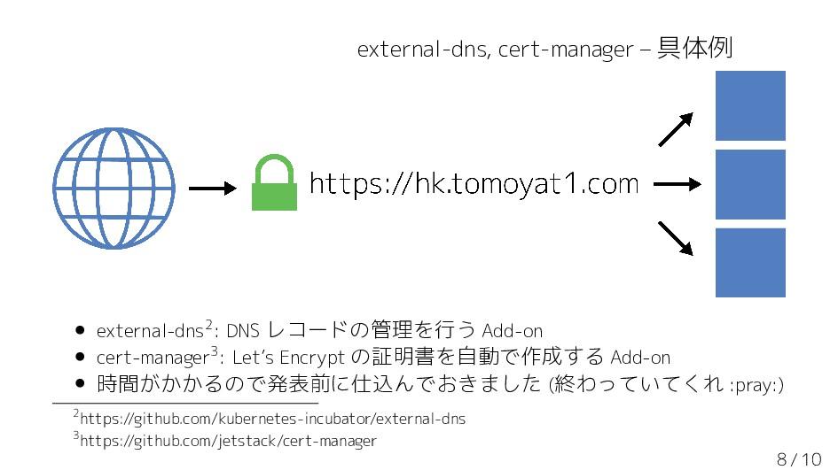external-dns, cert-manager – 具体例 • external-dns...