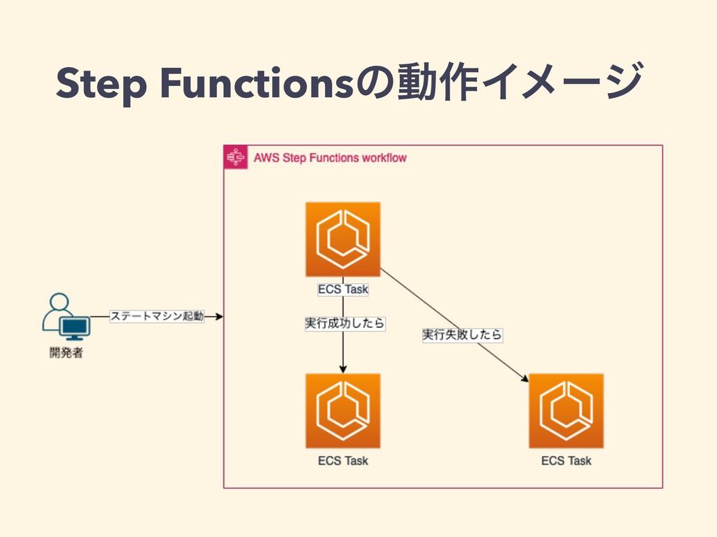 Step Functionsͷಈ࡞Πϝʔδ