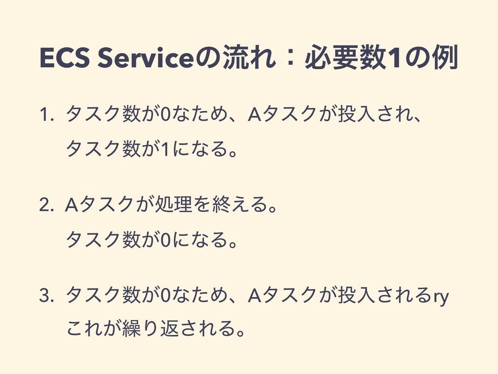 ECS ServiceͷྲྀΕɿඞཁ1ͷྫ 1. λεΫ͕0ͳͨΊɺAλεΫ͕ೖ͞Εɺ λ...