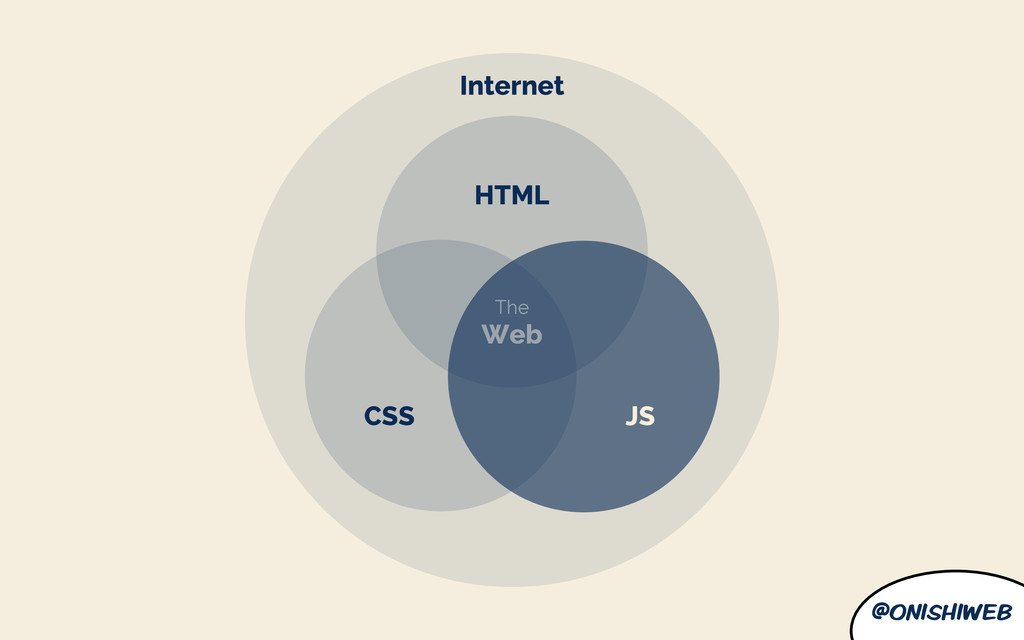 @onishiweb JS CSS HTML Internet The Web
