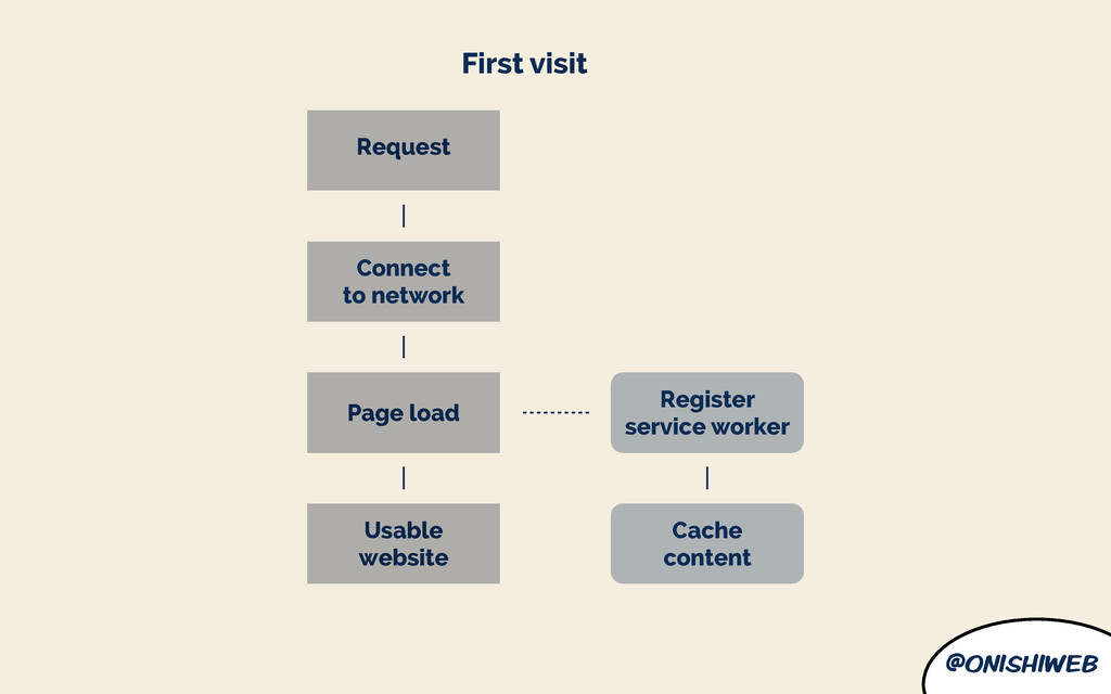 @onishiweb First visit Register service worker ...