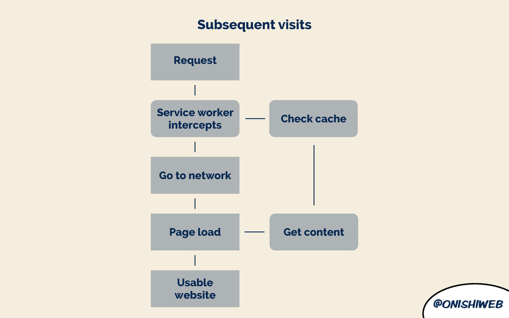 @onishiweb Go to network Subsequent visits Serv...