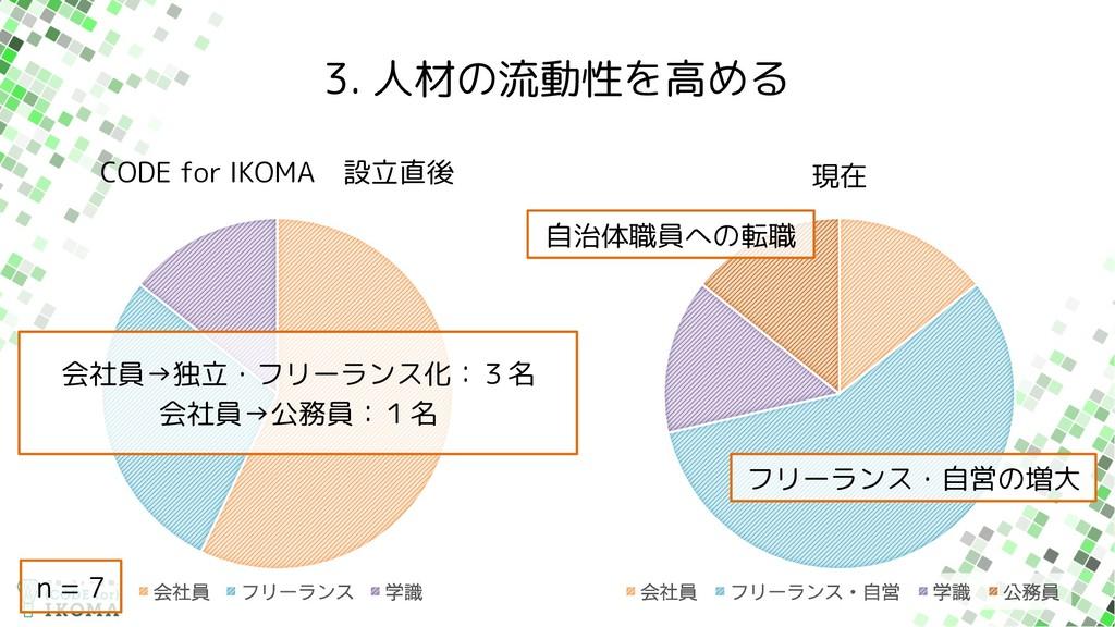 CODE for IKOMA 設立直後 3. 人材の流動性を高める ձࣾһ ϑϦʔϥϯε ֶࣝ...