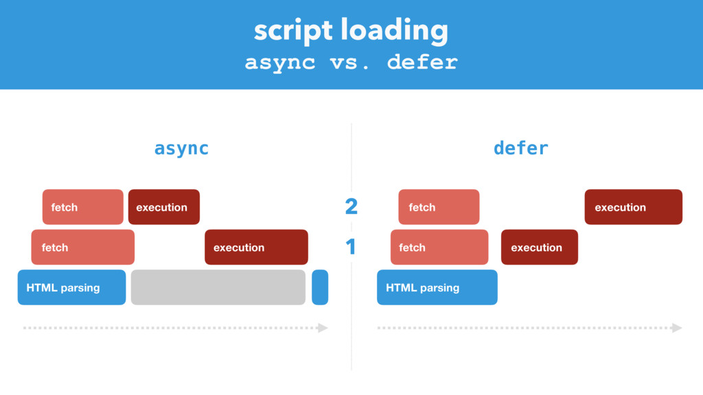 script loading HTML parsing fetch async vs. def...