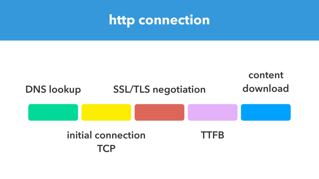 http connection DNS lookup initial connection T...