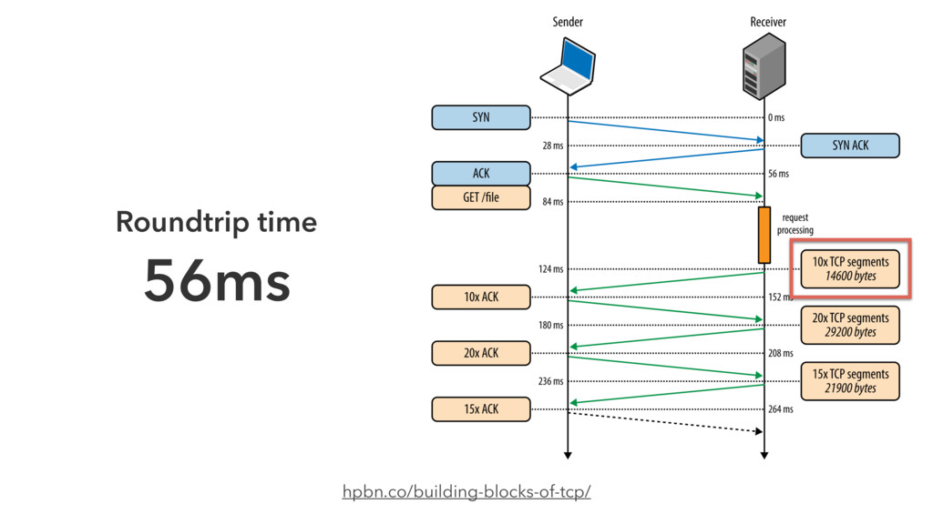 hpbn.co/building-blocks-of-tcp/ Roundtrip time ...