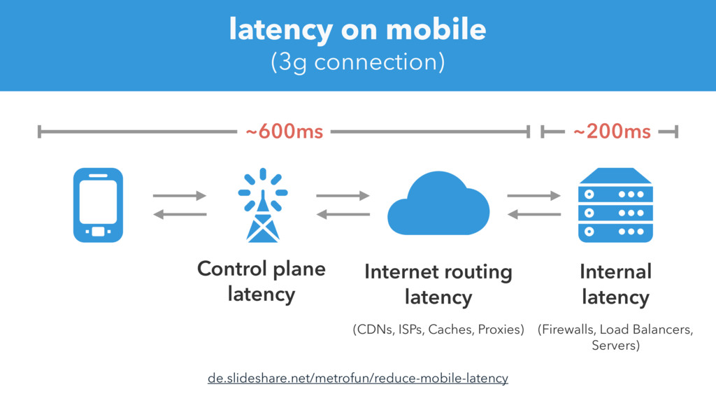 latency on mobile (3g connection) de.slideshare...