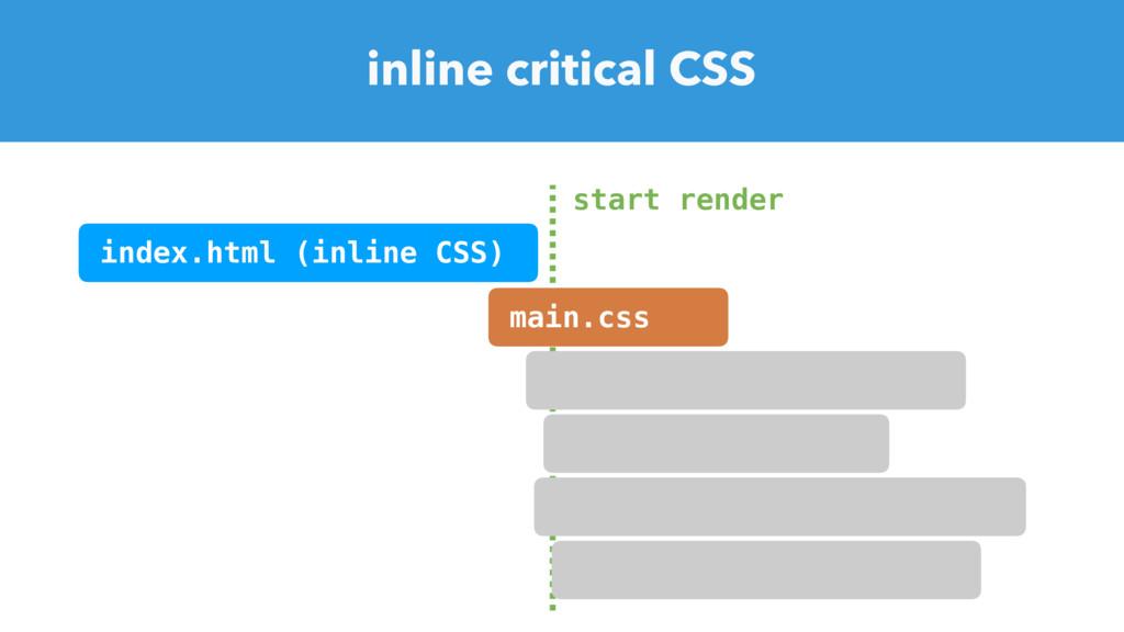inline critical CSS start render index.html (in...