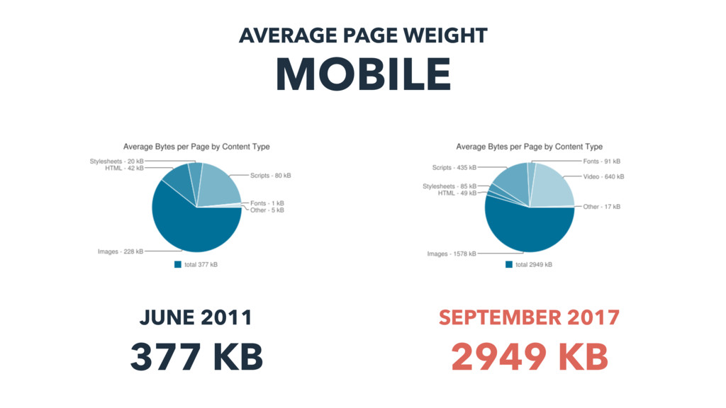 AVERAGE PAGE WEIGHT MOBILE JUNE 2011 377 KB SEP...