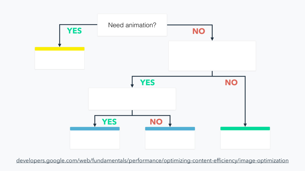 Need animation? YES NO YES NO YES NO developers...