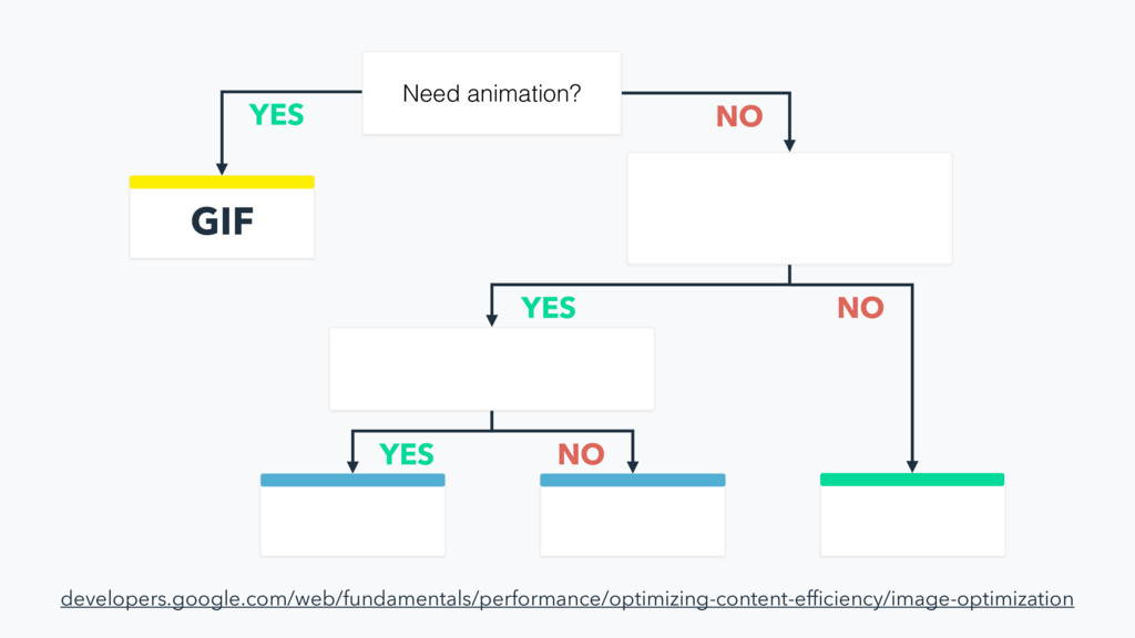 Need animation? GIF YES NO YES NO YES NO develo...