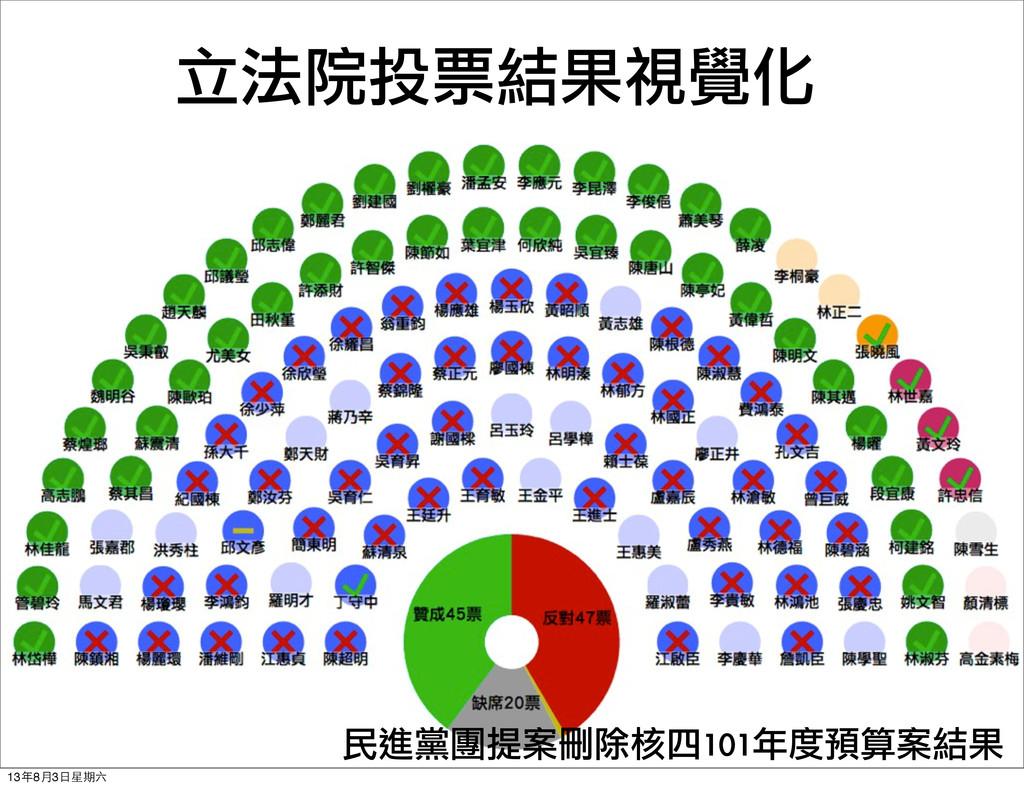 民進黨團提案刪除核四101年度預算案結果 立法院投票結果視覺化 13年8⽉月3⽇日星期六