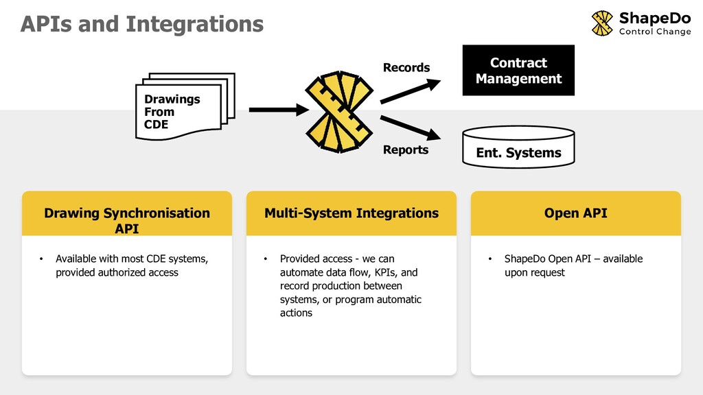 APIs and Integrations Drawings From CDE Ent. Sy...