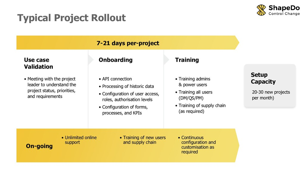 Typical Project Rollout Use case Validation Onb...