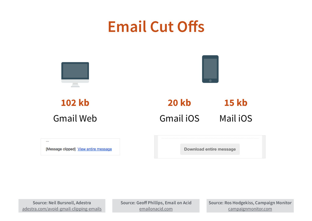 Email Cut Offs Source: Neil Bursnoll, Adestra ad...