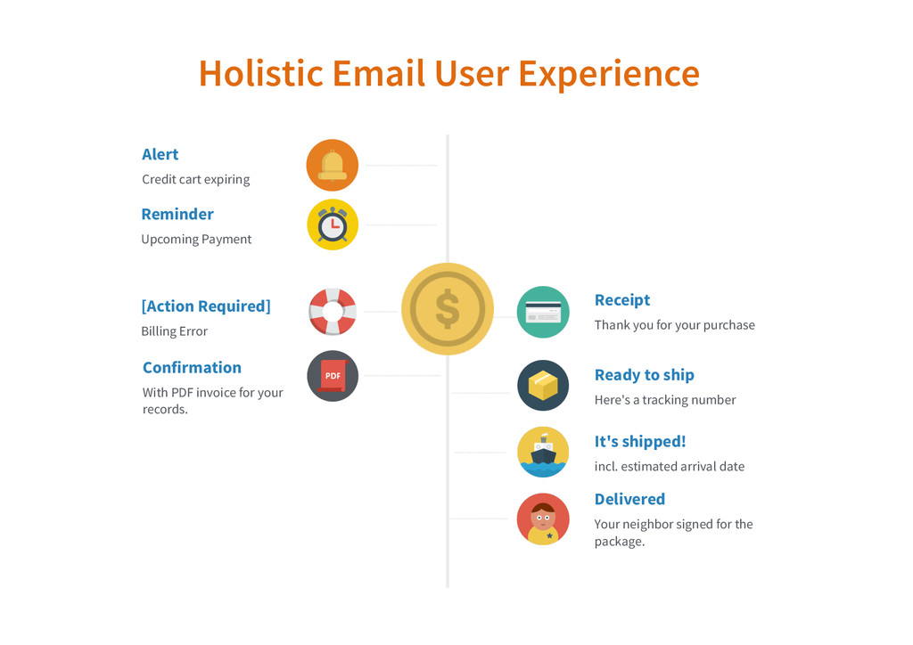 Holistic Email User Experience Confirmation Wit...