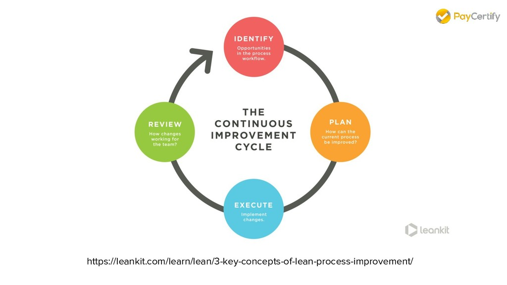 https://leankit.com/learn/lean/3-key-concepts-o...