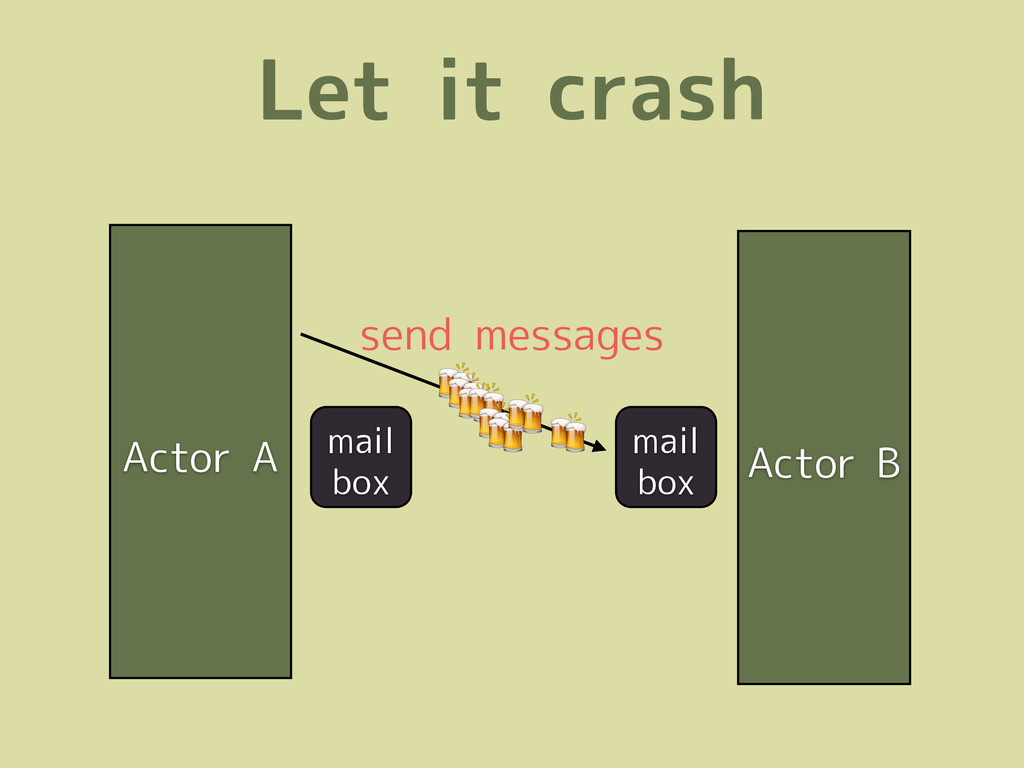 Let it crash Actor A Actor B mail box mail box ...