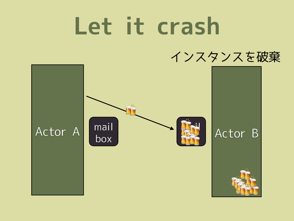 Let it crash Actor A Actor B mail box          ...