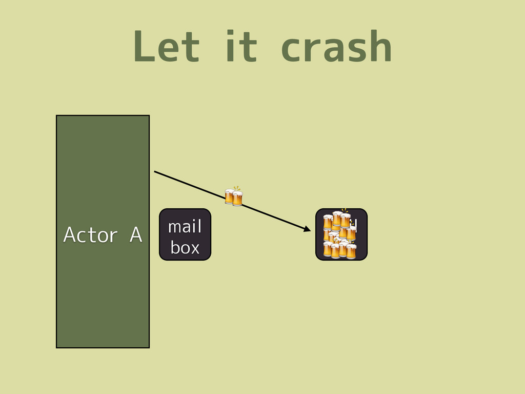 Let it crash Actor A mail box  mail box