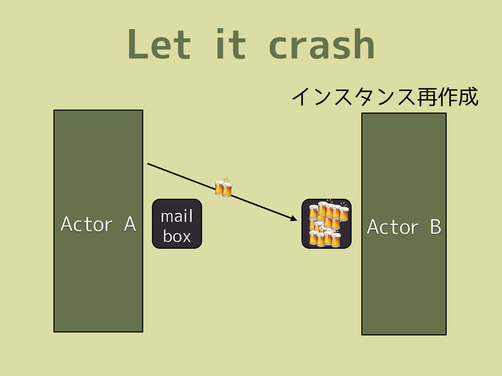 Let it crash Actor A mail box  mail box        ...